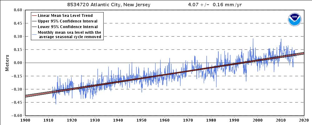 Measured sea level from tide station in Atlantic City (1900 - present) from NOAA